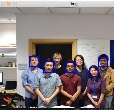 Face and Eye Detection with Python - Static Image