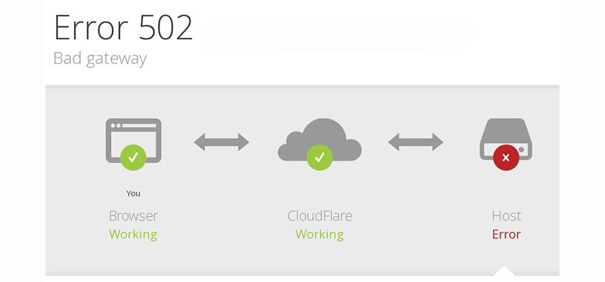 cloudflare_post