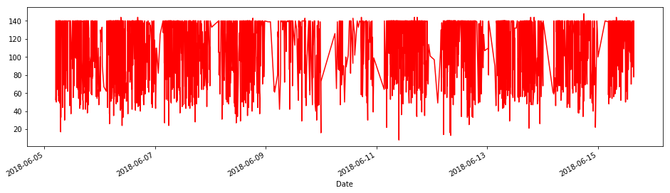 Time Series of Tweet Lengths